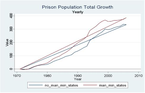 The Effect of Prison Population Size on Crime Rates