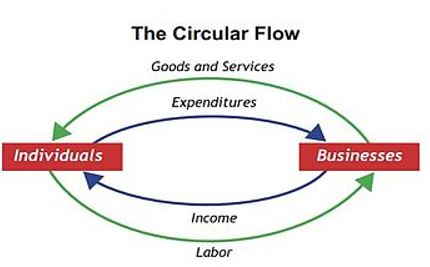 Anatomy of Economic Activity: There are Two Main Flows – American