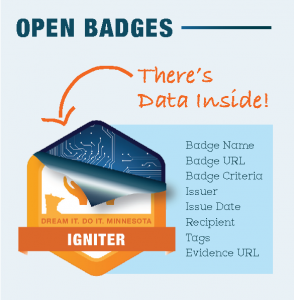 Dream It. Do It. Minnesota Digital Badges